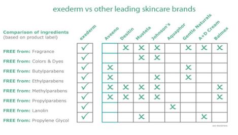 Exederm avoids irritants that may trigger eczema