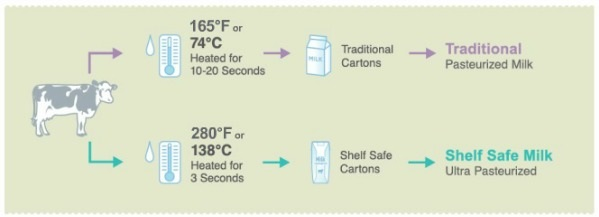 Ultra Pasteurized Milk - No Fridge Needed