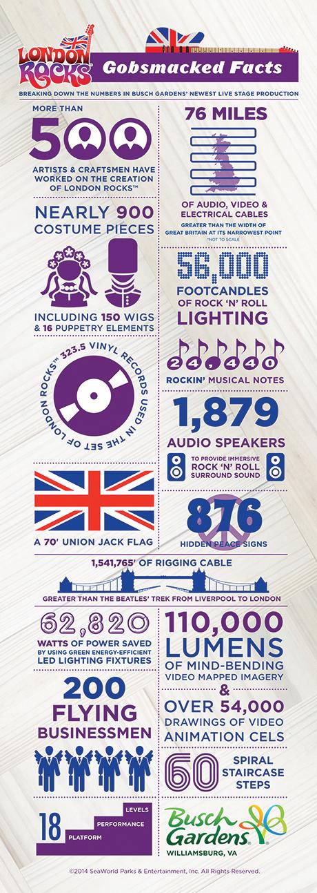 London Rocks Fun Facts